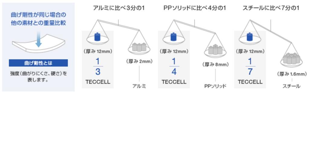 ハニカム(honeycomb)